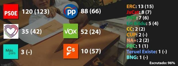 Resultados elecciones generales 10-N: victoria insuficiente del PSOE e importante ascenso de PP y Vox