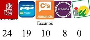 El PSOE-A ganaría con 24 escaños por 19 de PP-A, 10 de C's y 8 de Podemos