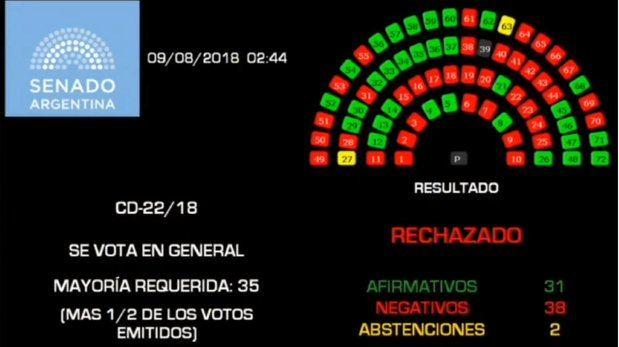 """El presidente español lamentó """"el paso atrás"""" que dio el Senado """"tumbando la despenalización del aborto"""""""