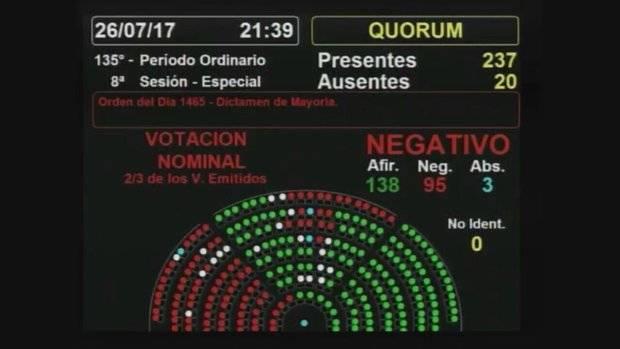Tras una bochornosa sesión, el oficialismo no consiguió los votos para expulsar a De Vido