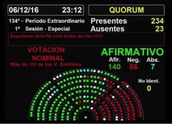 El kirchnerismo y el massismo le dieron un duro golpe a Macri al no aprobar su proyecto de ganancias